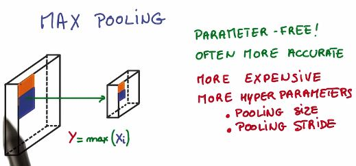 Max pooling convolution networks.JPG